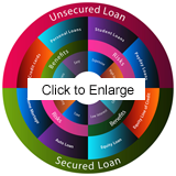secured and unsecured debt graphic
